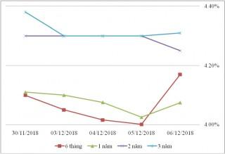 Thị trường TPCP ngày 6/12: Lãi suất 5 năm tăng cao nhất