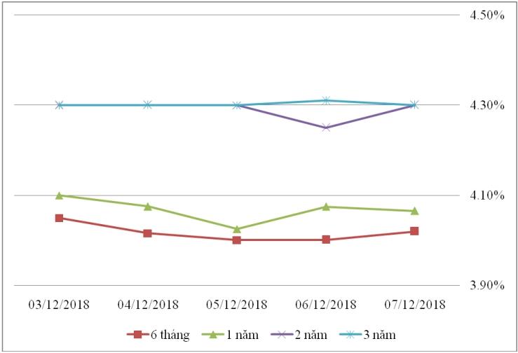 Thị trường TPCP ngày 7/12: Lãi suất thực hiện dao động nhẹ