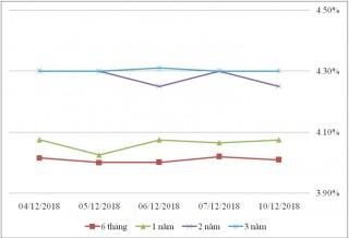 Thị trường TPCP ngày 10/12: Lãi suất thực hiện kỳ hạn 3 tháng tăng đột biến