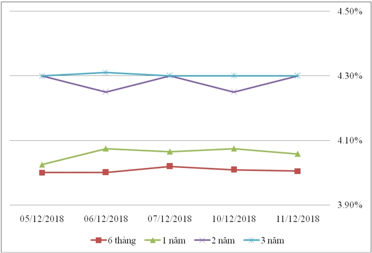 Thị trường TPCP ngày 11/12: Lãi suất thực hiện kỳ hạn 7-10 năm tăng cao
