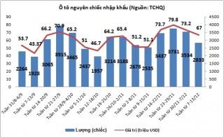 Tuần từ 7-13/12: Nhập khẩu ô tô tiếp tục giảm mạnh