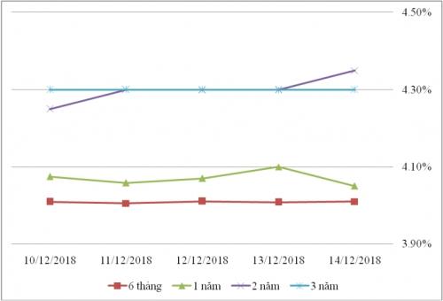 Thị trường TPCP ngày 14/12: Lãi suất thực hiện giảm ở nhiều kỳ hạn ngắn