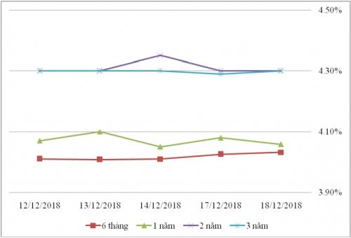Thị trường TPCP ngày 18/12: Lãi suất thực hiện kỳ hạn 5 năm giảm đáng kể