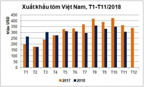 Xuất khẩu tôm cuối năm chưa có dấu hiệu phục hồi