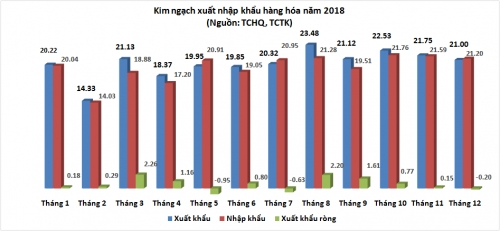 Xuất nhập khẩu 2018 về đích ngoạn mục: 'Soi' nhân tố đòn bẩy