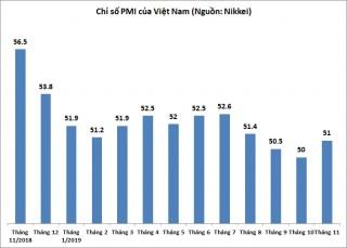 PMI tháng 11 phục hồi lên 51 điểm, mức cao nhất 3 tháng
