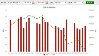 Thị trường niêm yết HNX tháng 11: Giá trị giao dịch giảm 17,3%