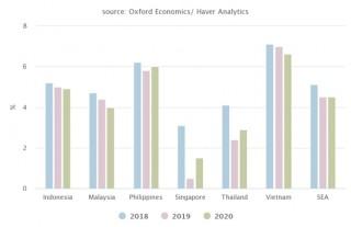 ICAEW giữ nguyên dự báo tăng trưởng của ASEAN ở mức 4,5% năm 2020