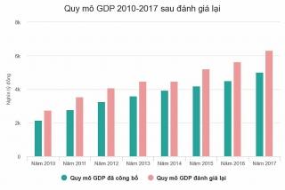 Quy mô GDP tăng bình quân 25,4%/năm sau khi đánh giá lại
