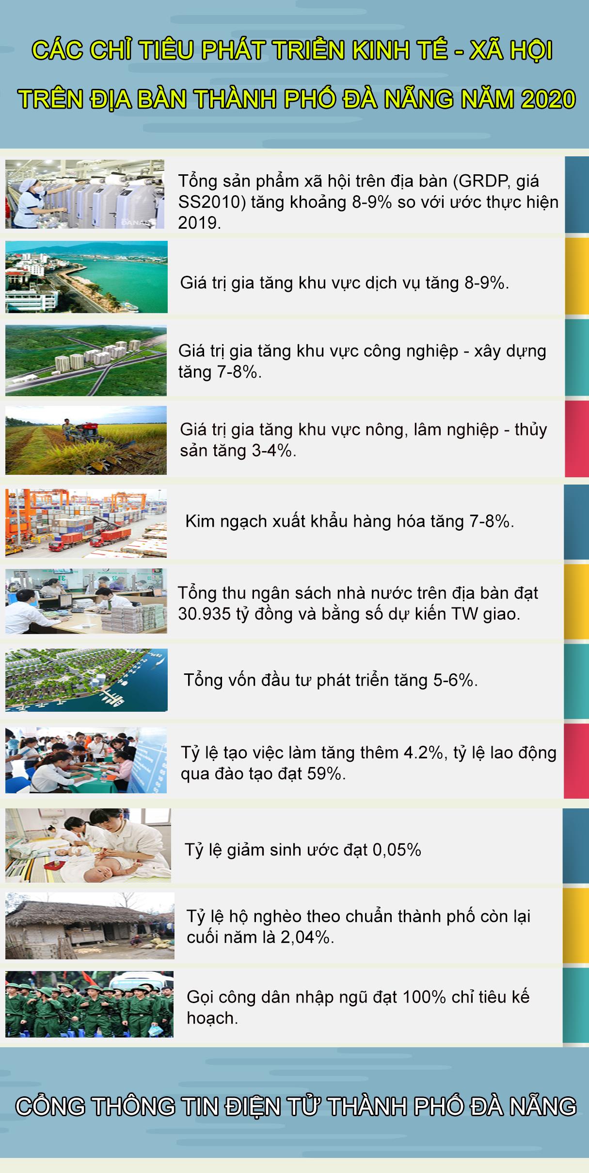 infographic da nang dat muc tieu tang truong grdp nam 2020 tu 8 9