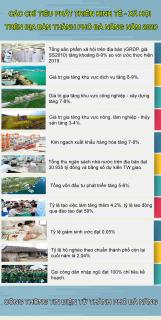 [Infographic]: Đà Nẵng đặt mục tiêu tăng trưởng GRDP năm 2020 từ 8-9%