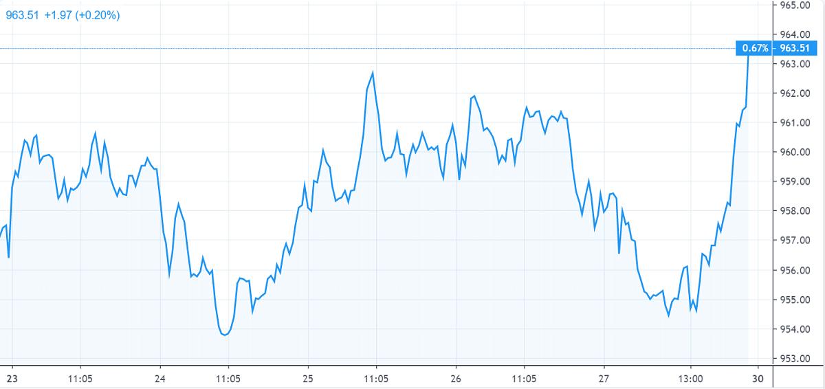 Chứng khoán tuần qua: Ngân hàng dẫn sóng và dấu ấn từ dữ liệu kinh tế vĩ mô