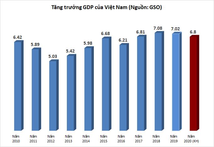 Năm 2020, phấn đầu tăng trưởng GDP đạt 6,8%