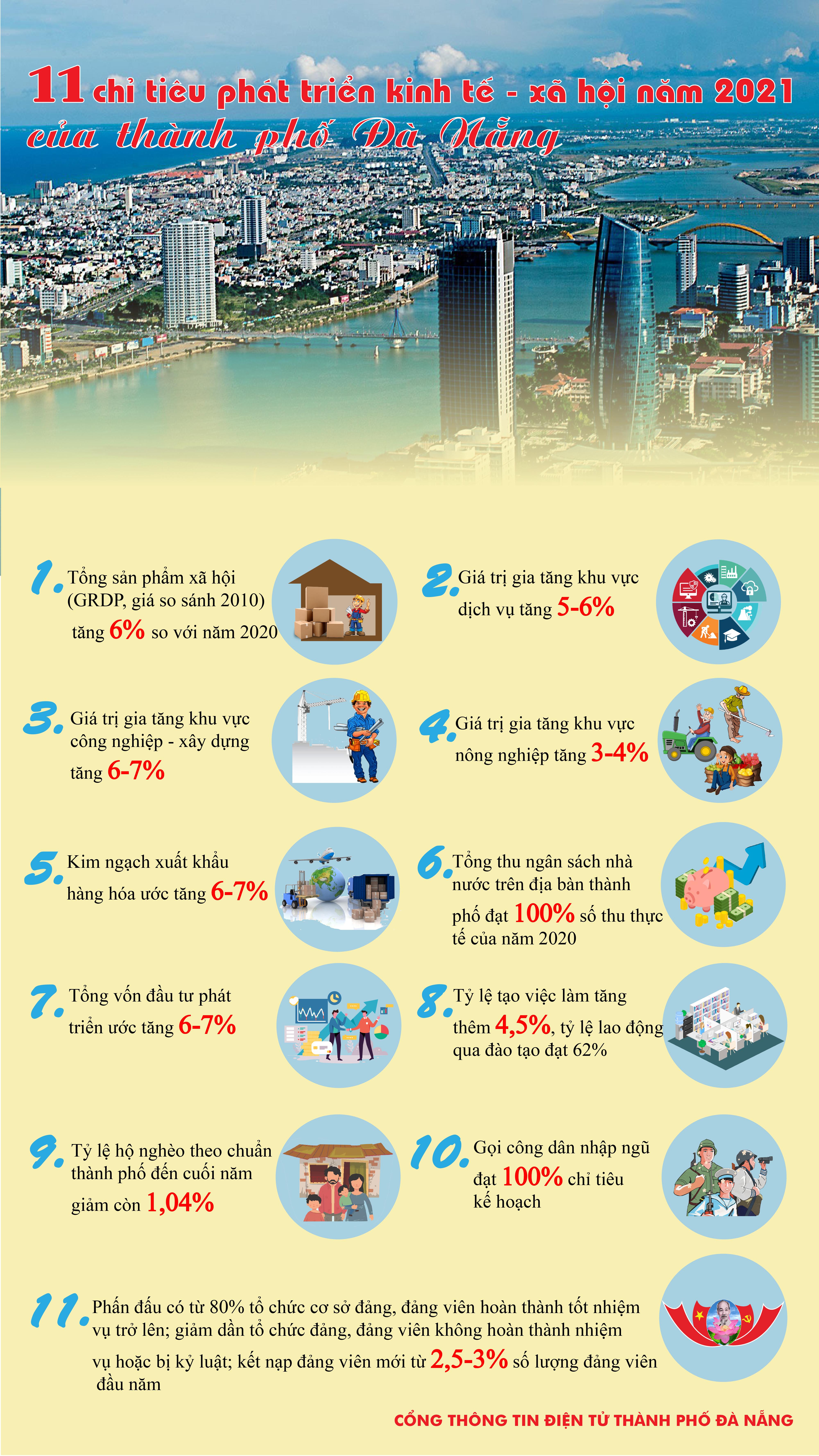 [Infographic]: Chỉ tiêu phát triển kinh tế - xã hội năm 2021 của Đà Nẵng