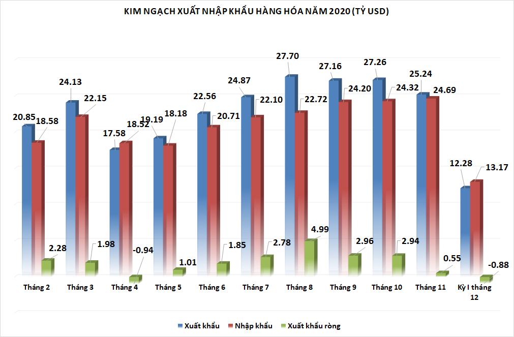 Nhập siêu gần 883 triệu USD trong nửa đầu tháng cuối năm