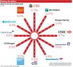 Các ngân hàng châu Âu huy động vốn đáp ứng Basel III