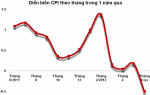 CPI giảm trong tháng 6 có khả thi?