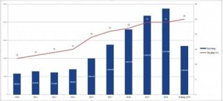 6 tháng, Hòa Phát tiêu thụ 1,3 triệu tấn thép
