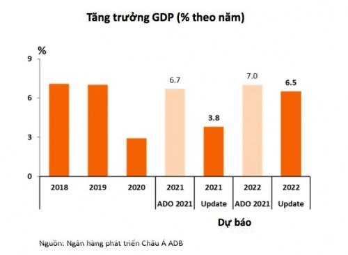 Hạ dự báo xuống 3,8%, ADB vẫn lạc quan về tăng trưởng kinh tế Việt Nam