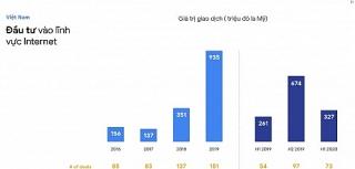 Việt Nam bùng nổ số lượng người dùng internet