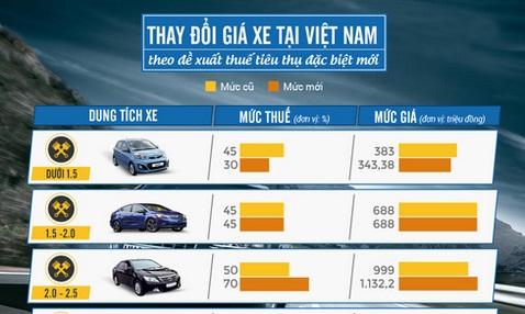 Đề xuất thuế mới - ưu tiên xe nhỏ, ngăn chặn xe sang