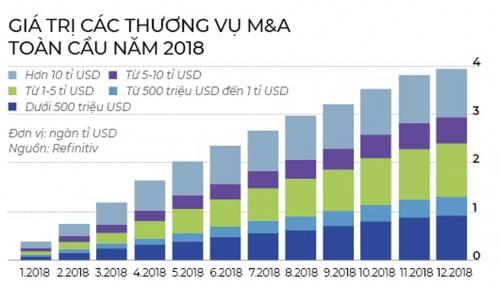 Hoạt động M&A trên toàn cầu tiếp tục gia tăng