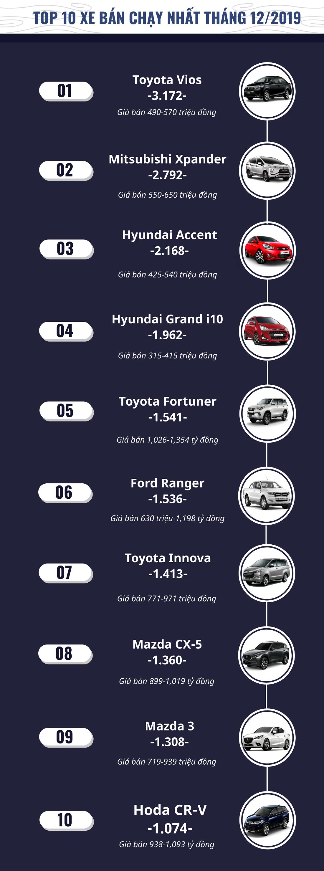 infographic top 10 xe ban chay nhat thang 122019 toyota vios tro lai ngoi vuong
