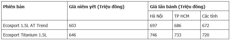 3 mau crossover dang mua trong tam gia 700 trieu dong