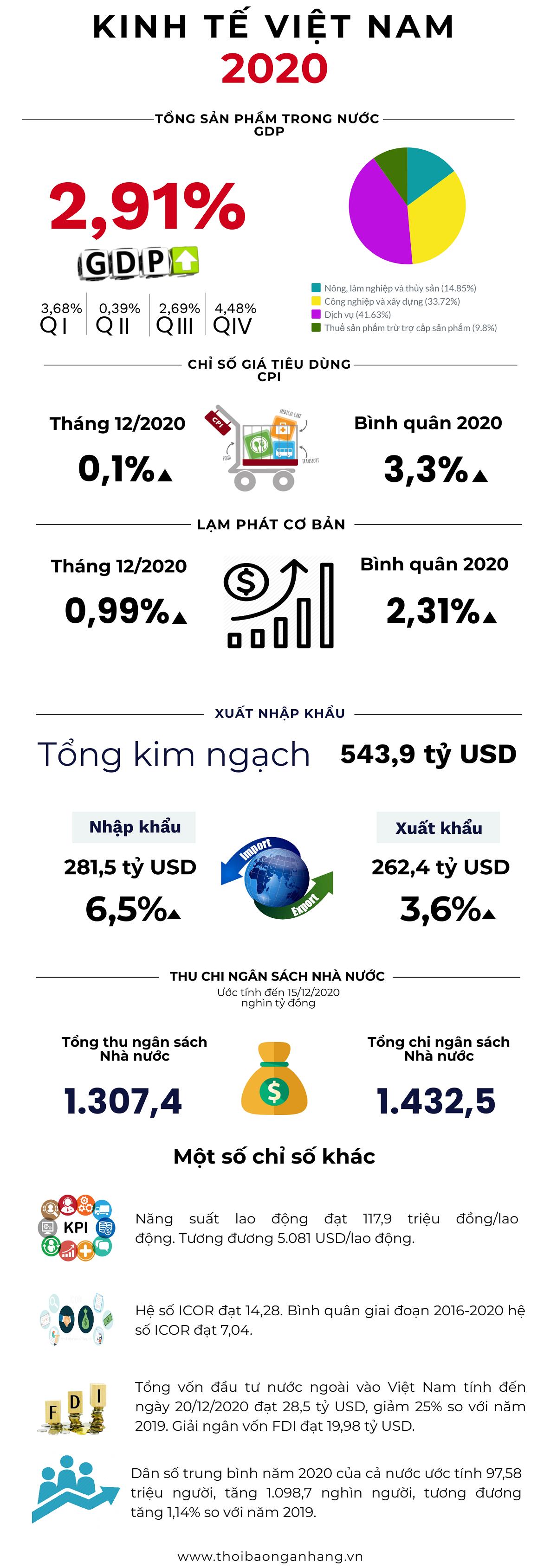infographic kinh te viet nam 2020
