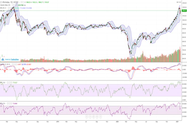 Cổ phiếu đua giá, VN-Index tăng gần 30 điểm