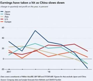 Lợi nhuận công ty châu Á 'bốc hơi' khi nhu cầu của Trung Quốc giảm