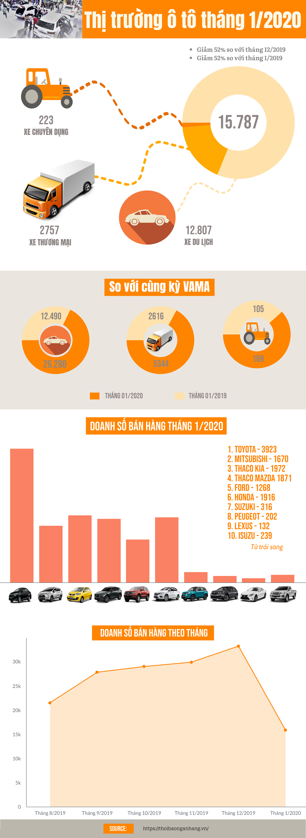 infographic thi truong o to thang 12020 am dam