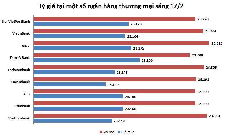 Tỷ giá ngày 17/2: Nhiều ngân hàng giảm giá mua bán đồng bạc xanh