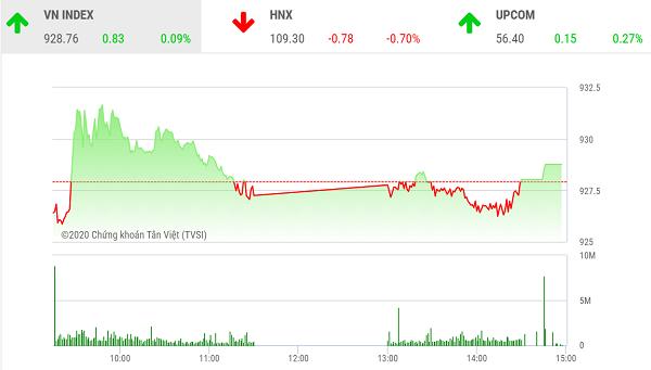 Chứng khoán chiều 19/2: VN-Index tăng điểm nhẹ trước ngày đáo hạn hợp đồng phái sinh