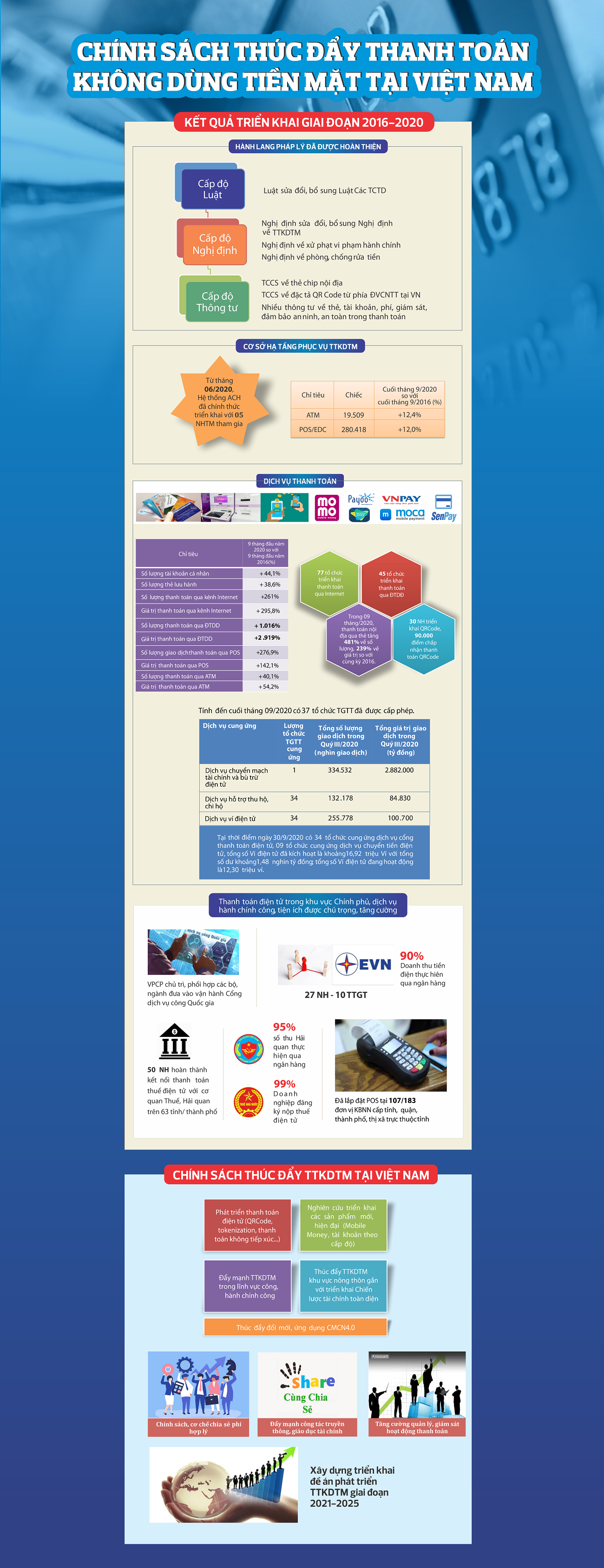 infographic chinh sach thuc day thanh toan khong dung tien mat tai viet nam