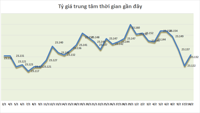 ty gia ngay 182 ty gia trung tam dao chieu tang diem