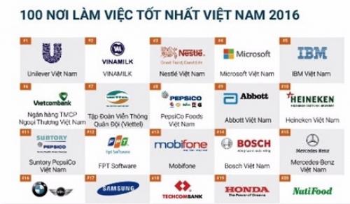 Vietcombank nằm trong Top 10 danh sách 100 nơi làm việc tốt nhất Việt Nam