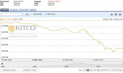 Thị trường vàng tuần tới: Khó đoán