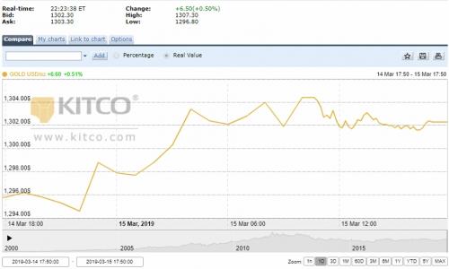 Giá vàng tuần tới: Nhiều ý kiến nghiêng về giá sẽ tăng
