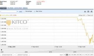 Thị trường vàng ngày 18/3: Trong nước tăng nhẹ