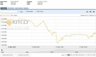 Thị trường vàng ngày 22/3: Giá vàng thế giới và trong nước cùng hạ nhiệt