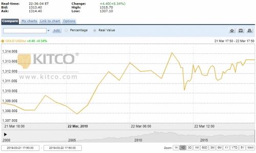 Thị trường vàng tuần tới: Có thể lập mốc mới