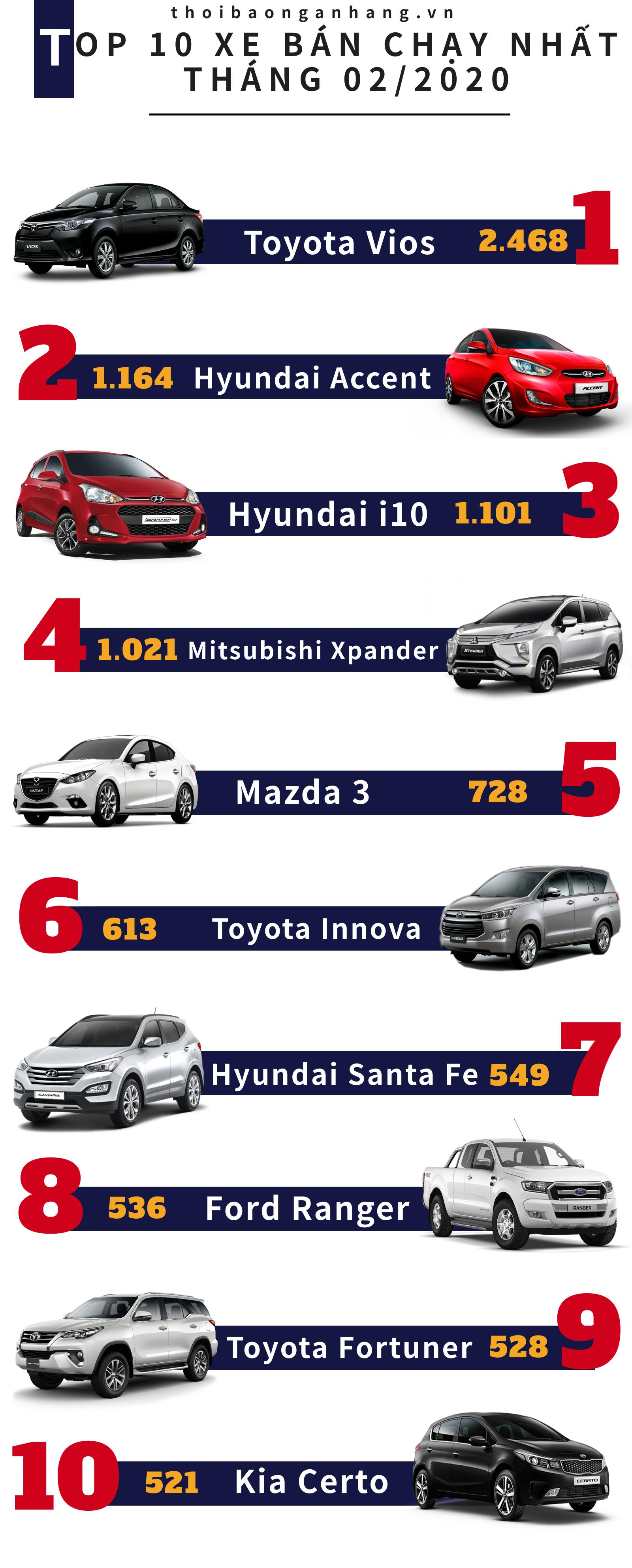 infographic top 10 xe ban chay nhat thi truong 022020 vios vung chac tro lai ngoi vuong