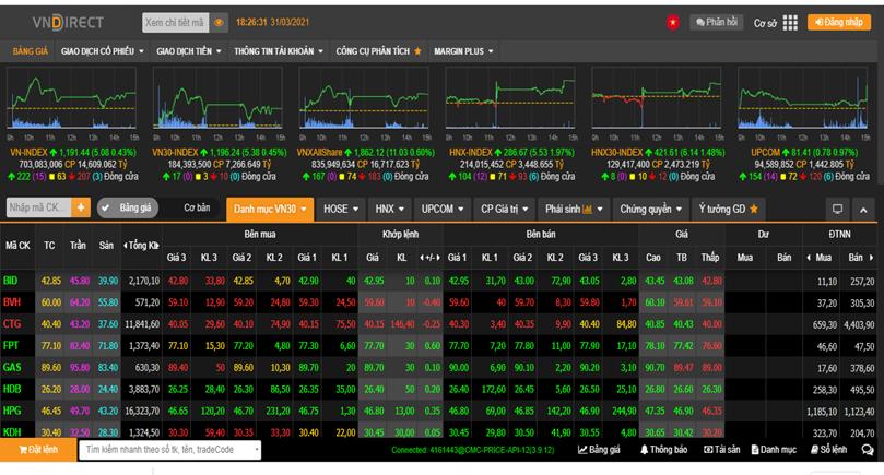 Vượt mốc 1.190 điểm, VN-Index thử thách vùng đỉnh 1.200 điểm
