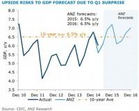 ANZ: Khả năng cao là GDP sẽ đạt và vượt 6,5% năm nay