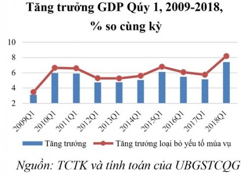 UBGSTCQG: Tăng trưởng GDP 2018 có thể đạt 6,9% - 7,1%