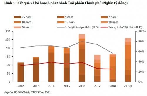 Tỷ lệ sở hữu TPCP của khối NHTM Nhà nước giảm xuống còn 46,5%