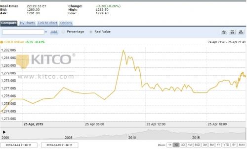 Thị trường vàng ngày 26/4: Giữ đà tăng trước áp lực của đồng USD