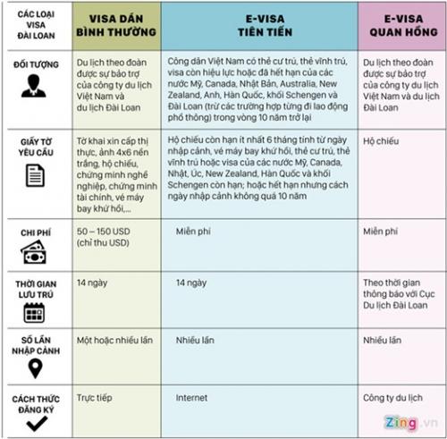 Đài Loan cấp lại visa Quan Hồng, rộng cửa cho du khách Việt