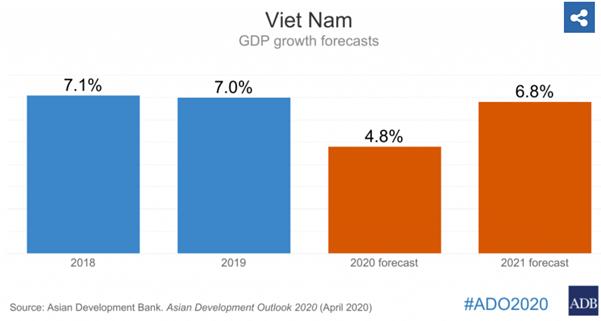 ADB: Suy giảm do Covid-19, nhưng tăng trưởng của Việt Nam vẫn nhất châu Á